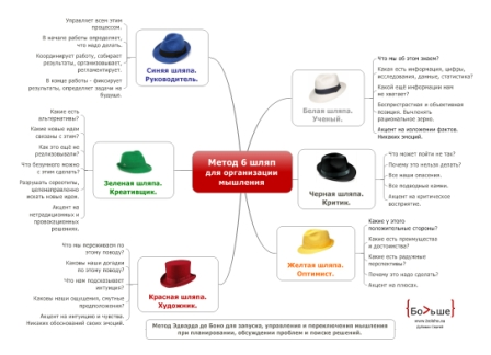 шесть шляп мышления