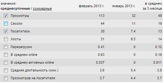 Статистика за февраль