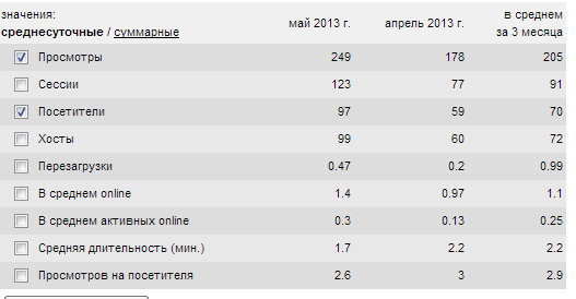 Статистика за май