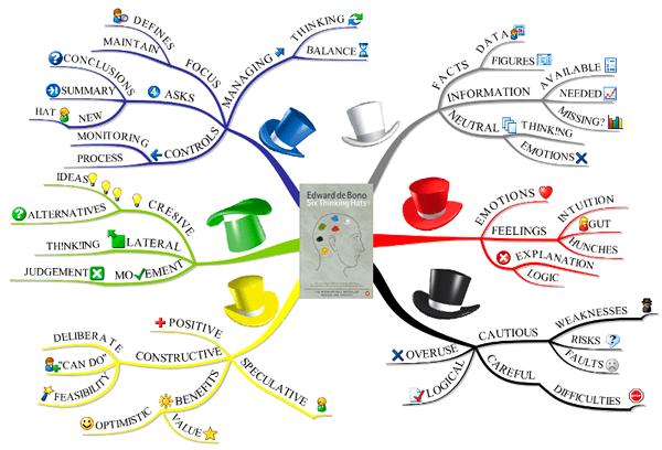 6 шляп мышления