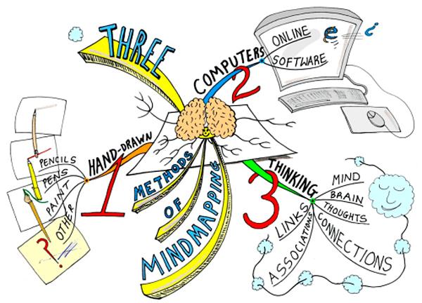интеллект-карты примеры