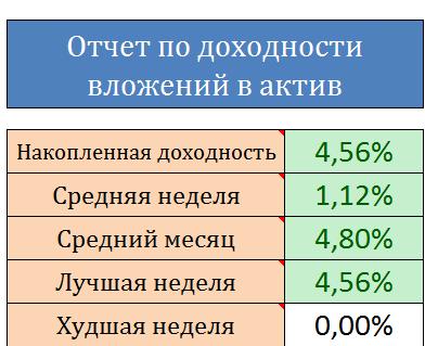 отчет по доходности shareinstock