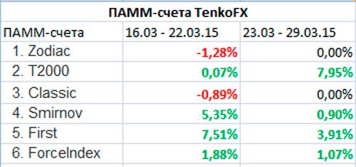 памм-счета TenkoFX