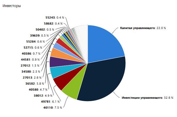 Статистика по инвесторам