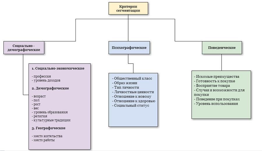критерии сегментирования рынка