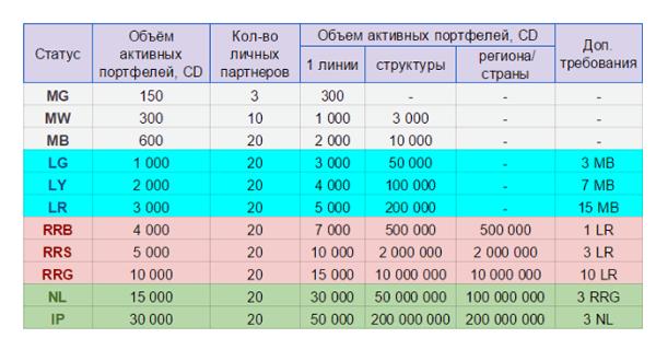 таблица статусов